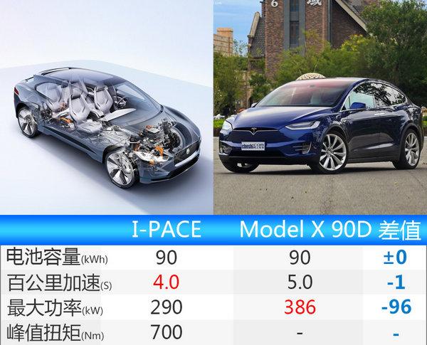 捷豹最快SUV将引入国内 比宝马i8跑的还要快-图1