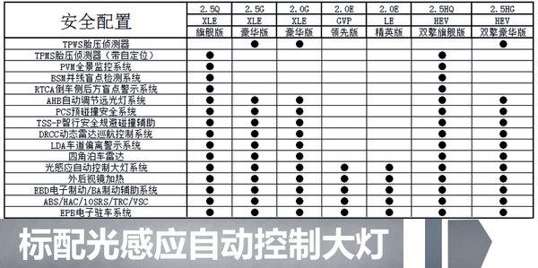 广汽丰田全新凯美瑞配置抢先看 将推7款车型-图4