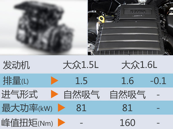 """大众小""""菠萝""""将搭新发动机 售价有望降低-图2"""