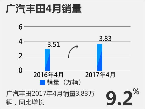 广汽丰田前4月销量超15万 同比增长11%-图1