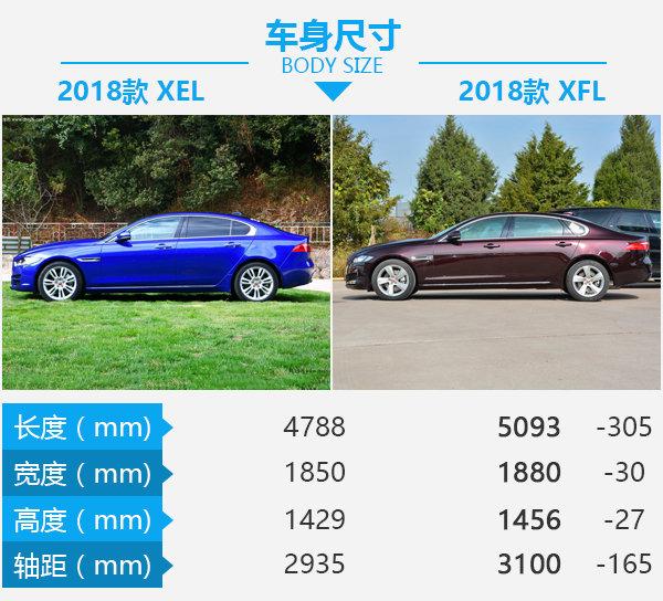 宜家还是宜商的纠结 2018款捷豹XEL对捷豹XFL-图1
