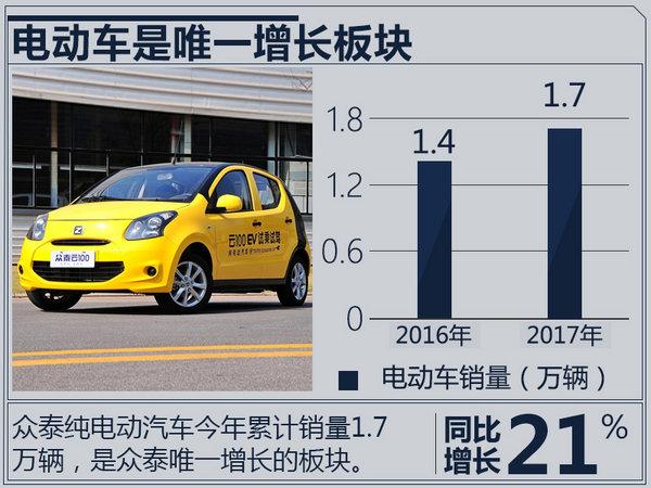 众泰销量下滑24.23% 加速5款SUV/电动车投放-图4