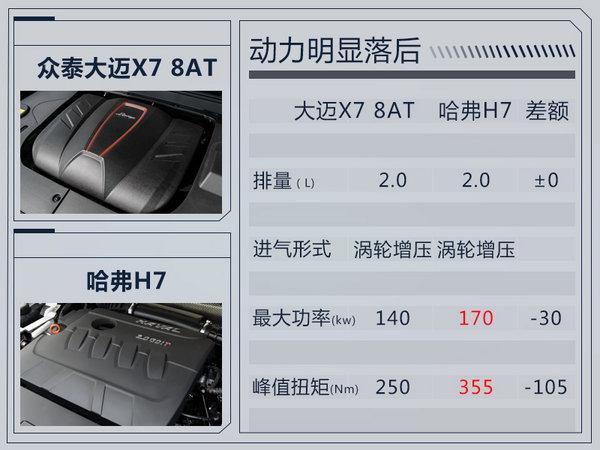 距离上市仅剩2天!众泰大迈X7 8AT预售12万起-图3