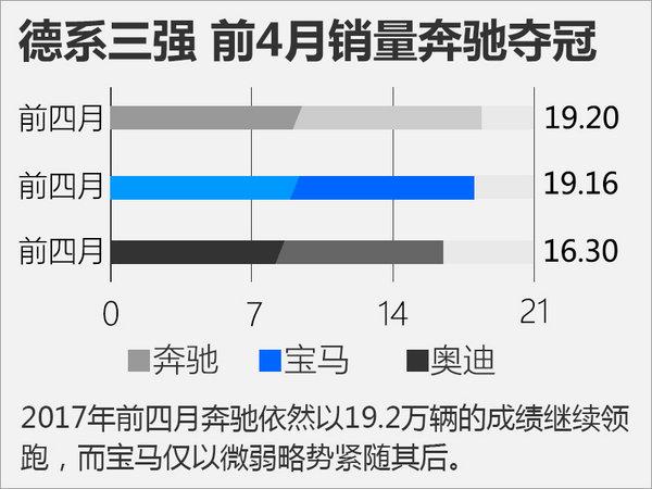 BBA三大品牌前四月销量排行-图2