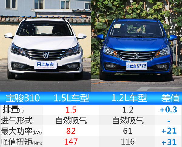 宝骏310 1.5L正式上市 售价4.58-5.38万元-图1