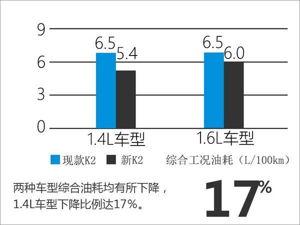 东风悦达起亚新K2今日上市 油耗大幅下降-图3