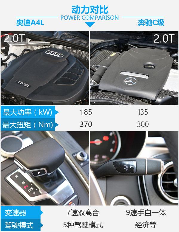 40万买运动型豪华中级车 奥迪A4L对比奔驰C级-图1