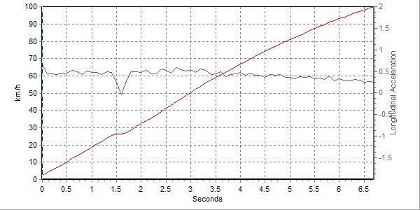 6秒就能让你high到爆 试驾全新名爵6手动性能版-图13