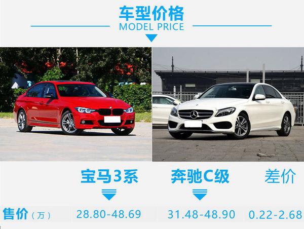 同样的鸿运国际当然选M 新BMW 3系对比奔驰C级-图2