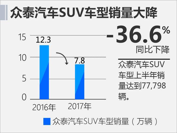 众泰汽车上半年销量下滑29% 将推5款新SUV-图1