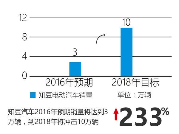 知豆三年销量翻3倍 将推多款纯电动车型-图2