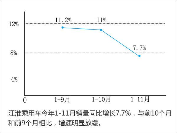 江淮乘用车销量-增速放缓 SUV下滑明显-图1
