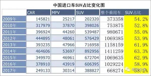 车市精英会249孙勇:占比超过44%,SUV市场还有多大的增长空间?-图4