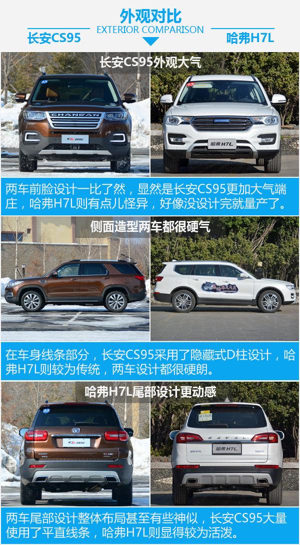 20万买真七座SUV 长安CS95对比哈弗H7L-图4