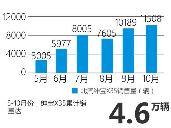 北汽绅宝销量倍增 将冲击20万/年目标-图2