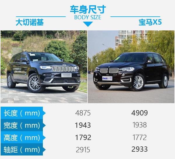 百万级豪华SUV选谁?大切诺基对比宝马X5-图3