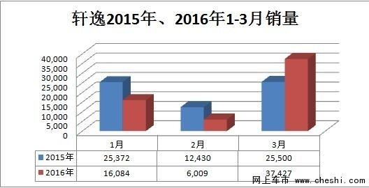新轩逸3月销量突破3.7万台 稳居日系第一-图2