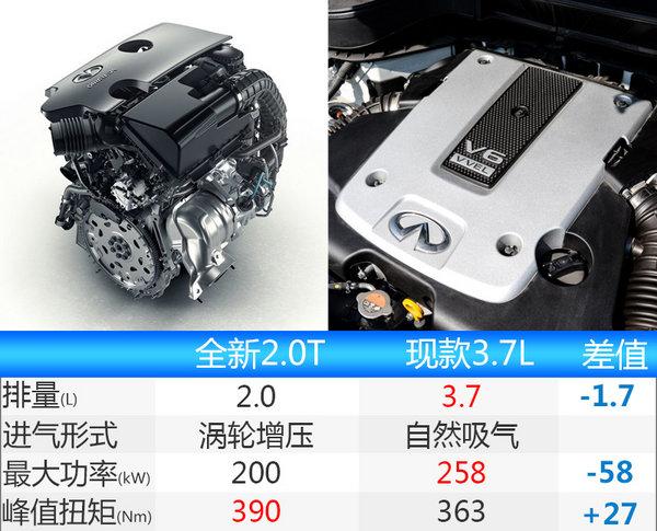 英菲尼迪QX70换搭小排量 售价下降(图)-图3