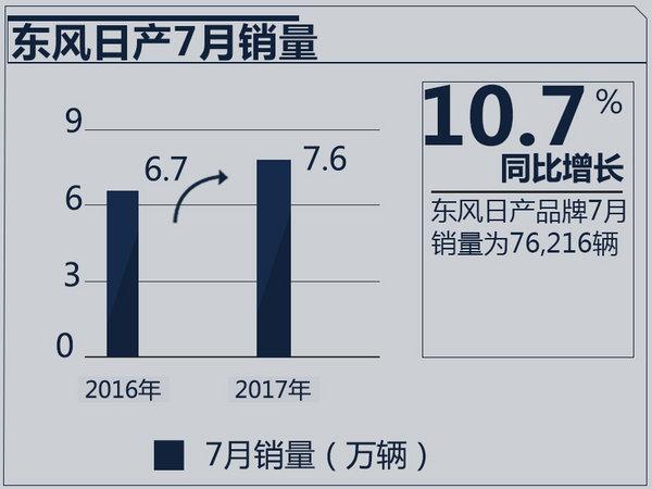 东风日产7月销量7.6万辆 同比增长10.7%-图1