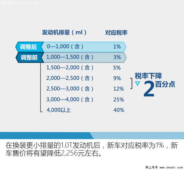 广汽本田新飞度将搭1.0T 动力大幅提升-图2