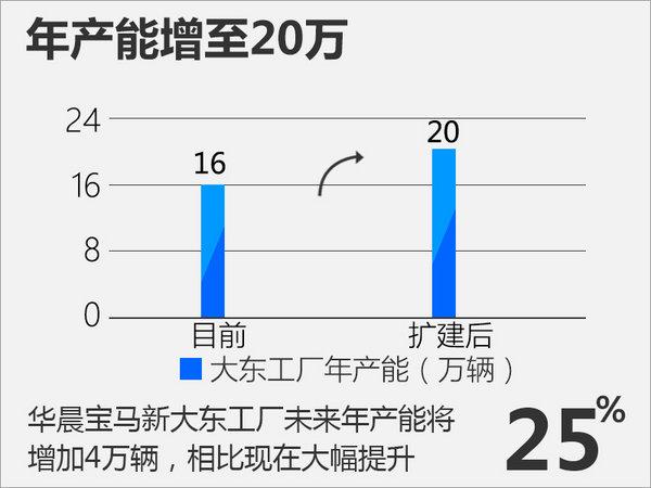 """华晨宝马新大东工厂-明日揭幕 配4大""""黑科技""""-图3"""