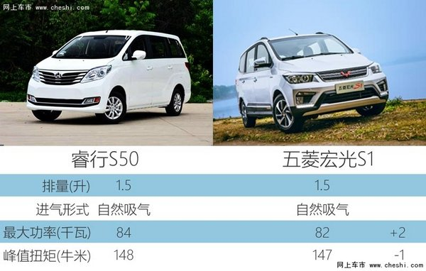 长安全新MPV将上市 竞争五菱宏光(图)-图2