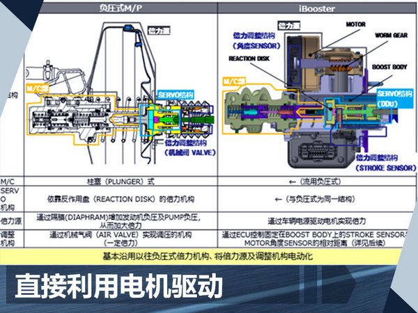 有何优势?东风本田全新CR-V刹车系统解读-图2