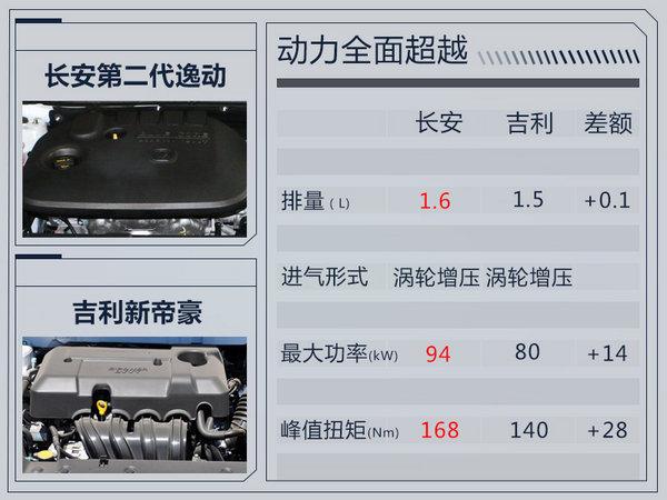 长安第二代逸动正式发布 换搭纺锤式进气格栅-图3