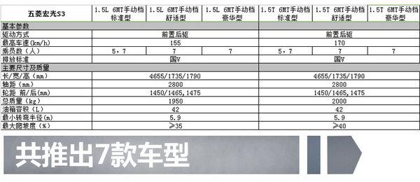 五菱首款SUV宏光S3 11月上市  7款车型/配置曝光-图1