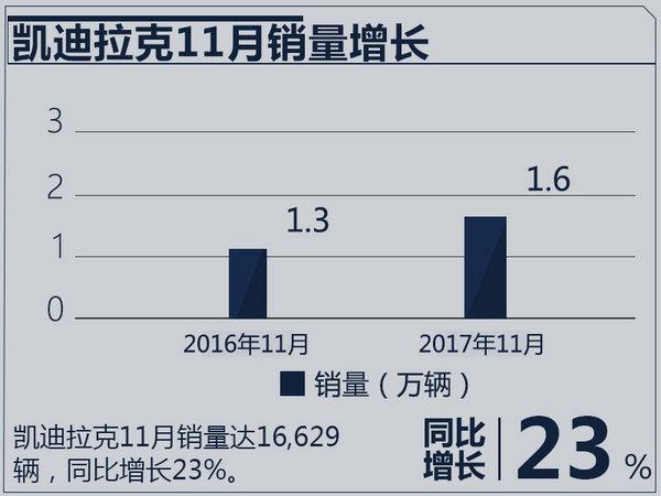 凯迪拉克1-11月销量突破15万 同比大增36%-图3