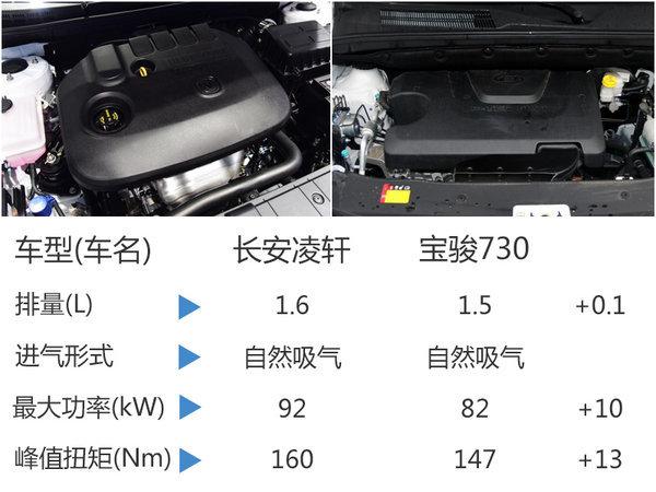 长安首款MPV命名凌轩  竞争宝骏730-图-图6