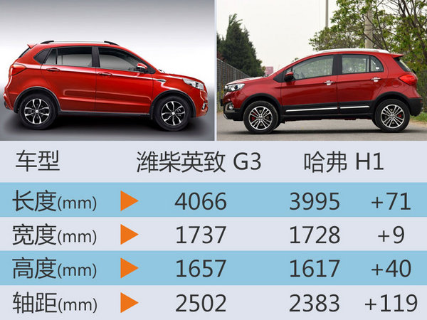 潍柴英致新款G3正式上市 售5.69-6.98万-图5