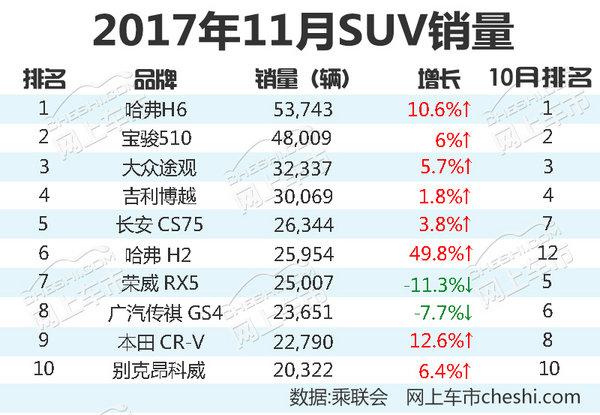 最热销10款SUV车型! 11月清仓大甩卖/最高7折-图1