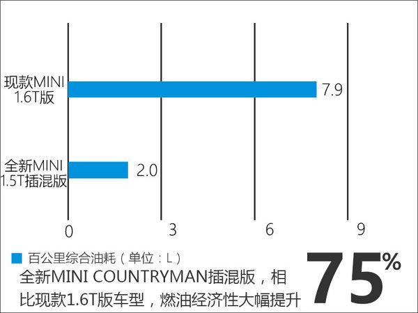 新宝马MINI插混版11月发布 油耗降低75%-图5