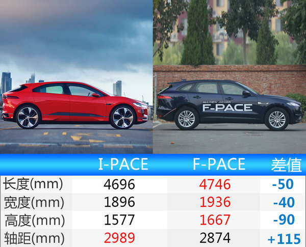 捷豹最快SUV车型将量产 加速比宝马i8还要快-图1