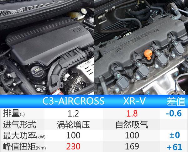 雪铁龙将国产全新小型SUV 动力超本田XR-V-图2