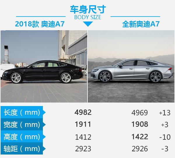 """鸿运国际比RS6还""""战斗"""" 全新奥迪A7对比现款奥迪A7-图3"""