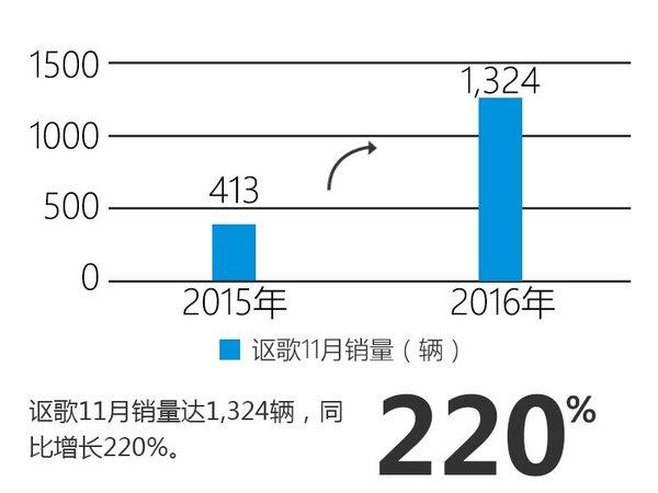 广汽本田销量大幅增长32% SUV为主力军-图6