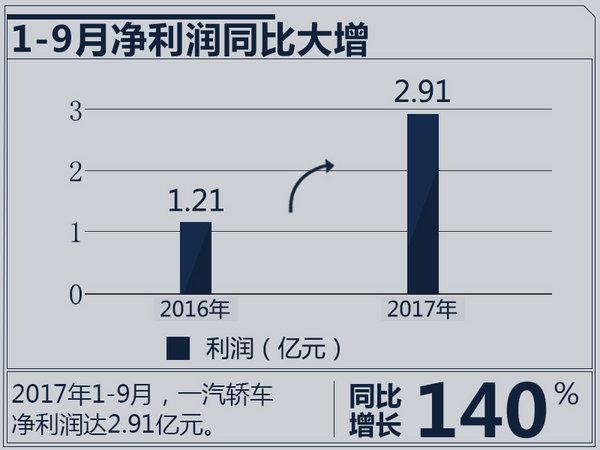 一汽轿车1-9月净利润2.91亿元 同比大增140%-图2