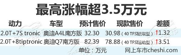 奥迪A4L/Q7南方版本周上市 最高涨幅超3.5万-图1