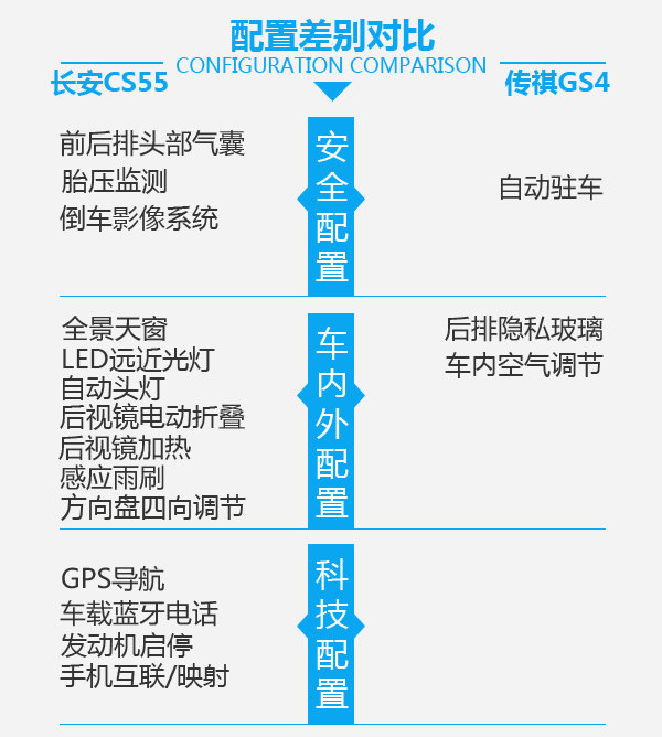 后来者也能够居上 长安CS55对比广汽传祺GS4-图5