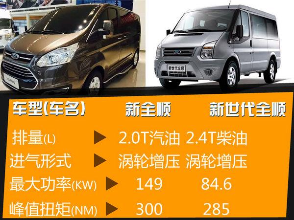 江铃新全顺推2.0T  预计2016下半年上市-图3