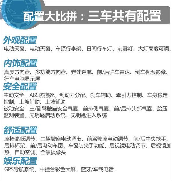 15万元同价选谁 比亚迪宋/博越/传祺GS4-图1
