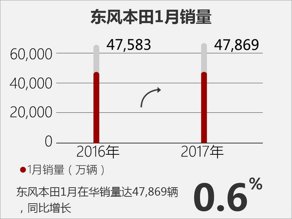 本田1月在华销量突破11万 5款新车将上市-图4
