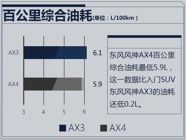 东风风神AX4 8月25日公布预售价 现已接受预订-图3