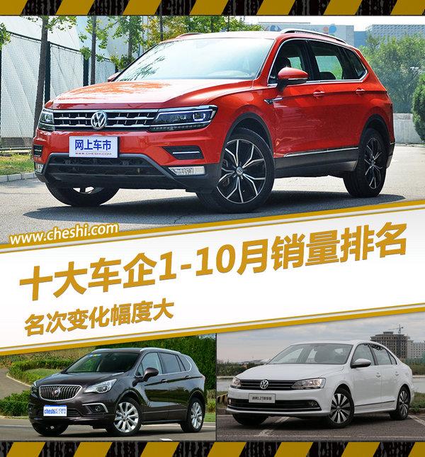 十大汽车企业1-10月份销量排名 名次变化大-图1