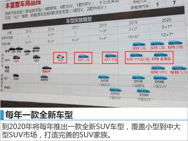 东风风神打造SUV家族 连发五款全新车型-图3