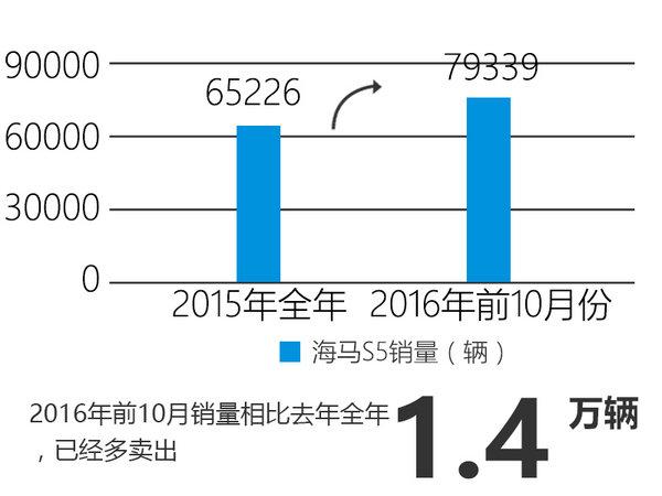 海马主力SUV销量猛增 S5换装1.2T发动机-图3