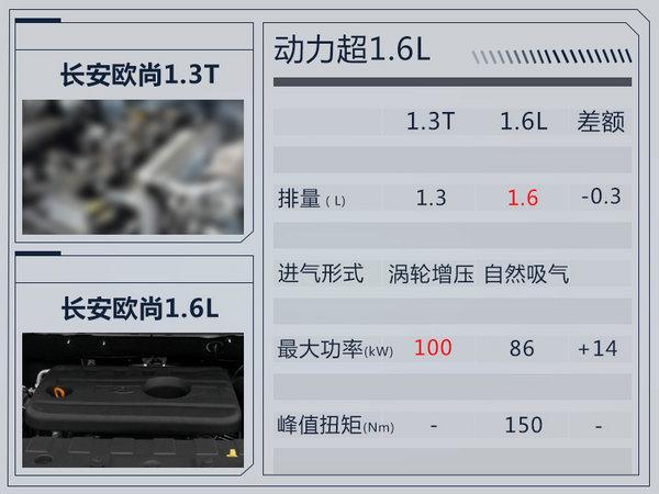 长安将推全新7座SUV 搭1.3T引擎/动力超1.6L-图1