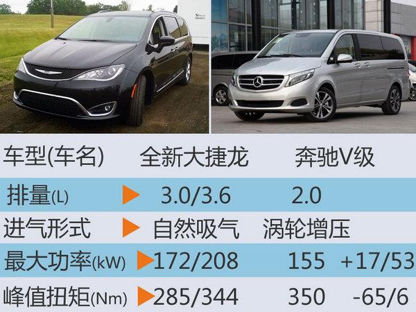 克莱斯勒新大捷龙年内入华 售价大幅下降-图6